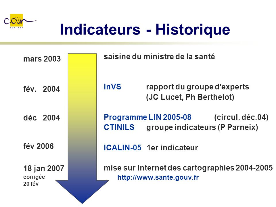 Indicateurs - Historique