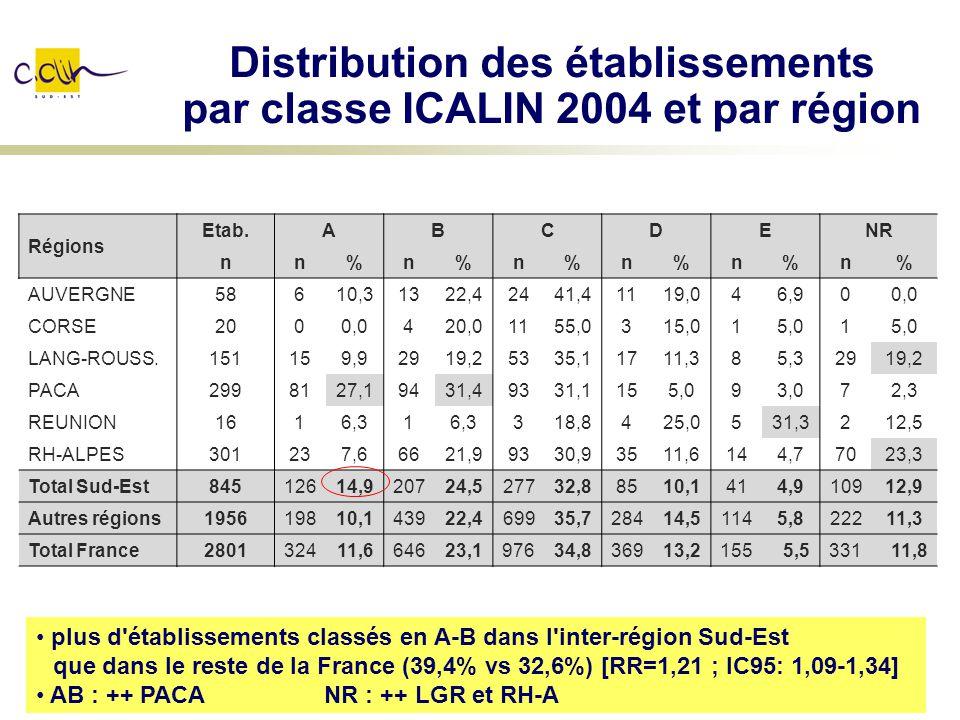 Distribution des établissements par classe ICALIN 2004 et par région