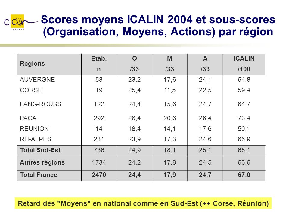 Scores moyens ICALIN 2004 et sous-scores (Organisation, Moyens, Actions) par région