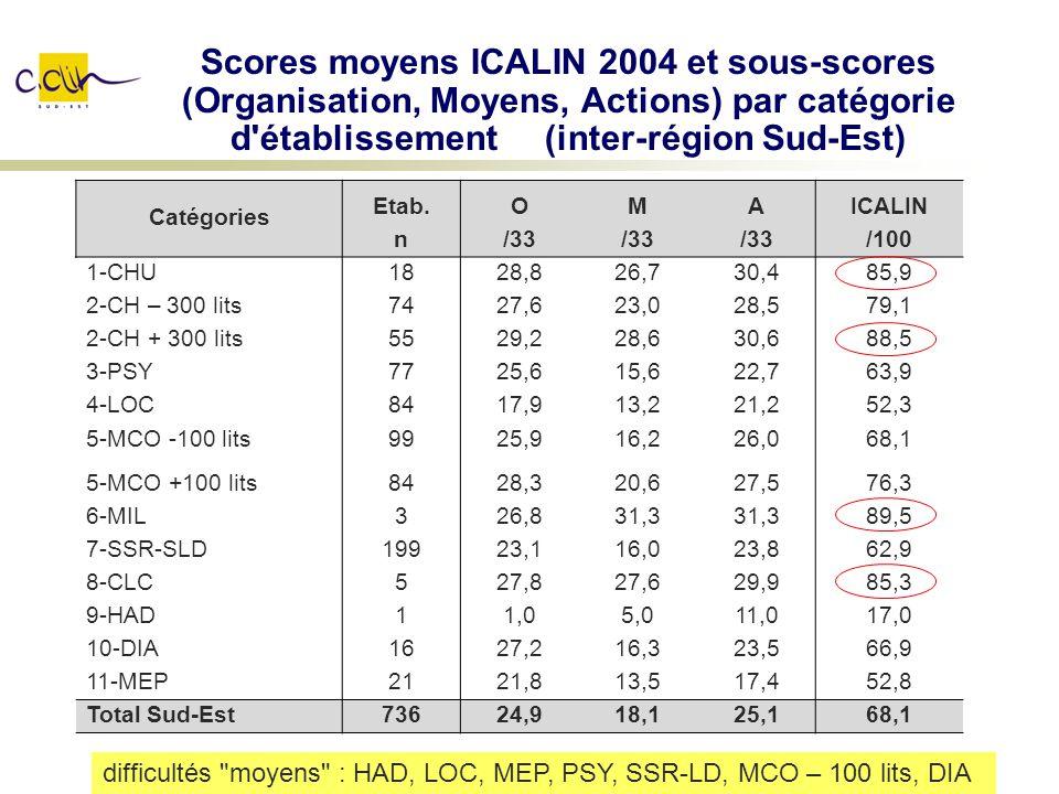 Scores moyens ICALIN 2004 et sous-scores (Organisation, Moyens, Actions) par catégorie d établissement (inter-région Sud-Est)