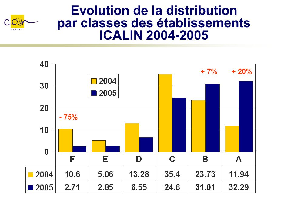 Evolution de la distribution par classes des établissements ICALIN 2004-2005
