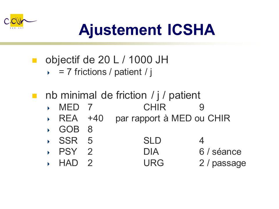 Ajustement ICSHA objectif de 20 L / 1000 JH
