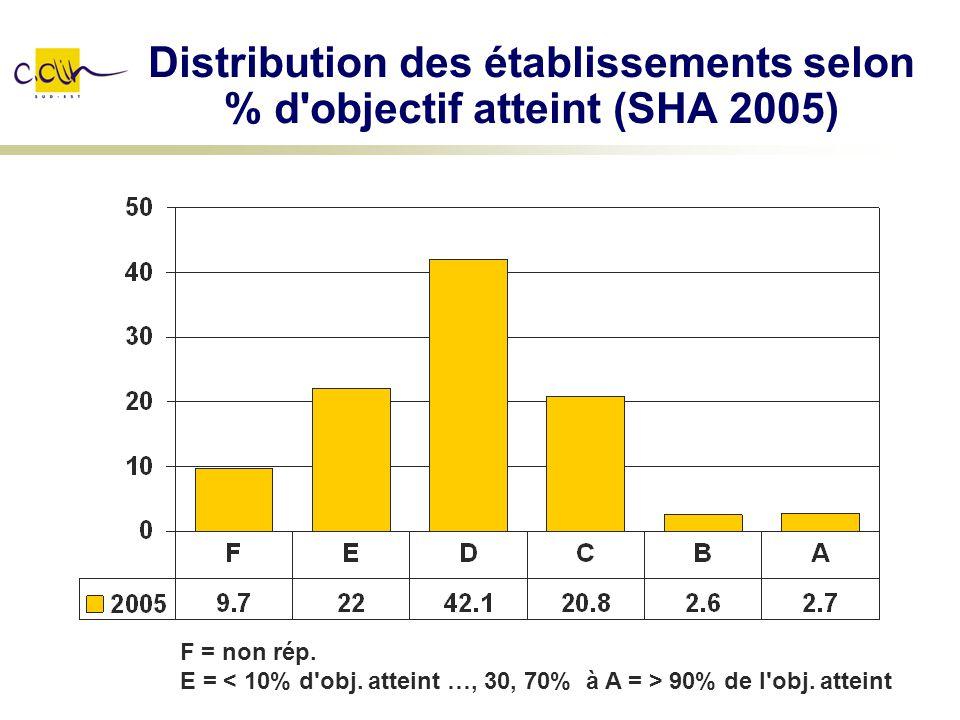 Distribution des établissements selon % d objectif atteint (SHA 2005)