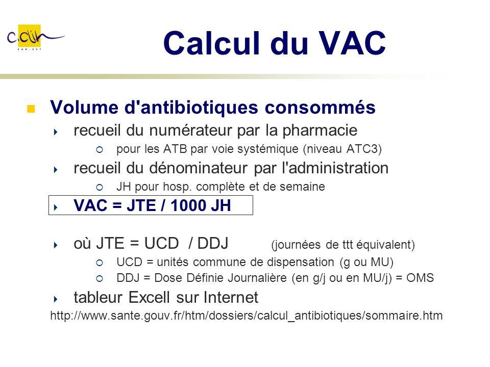 Calcul du VAC Volume d antibiotiques consommés