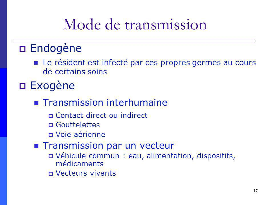 Mode de transmission Endogène Exogène Transmission interhumaine