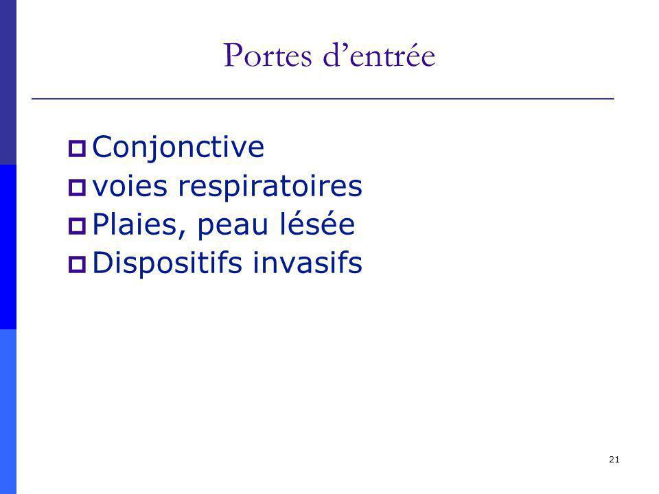 Portes d'entrée Conjonctive voies respiratoires Plaies, peau lésée