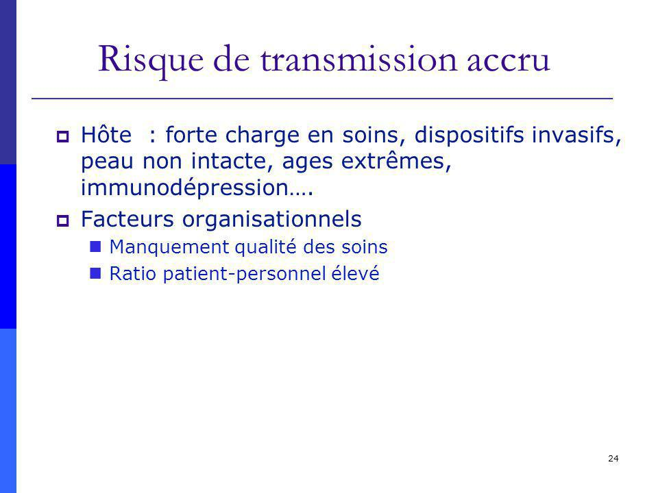 Risque de transmission accru
