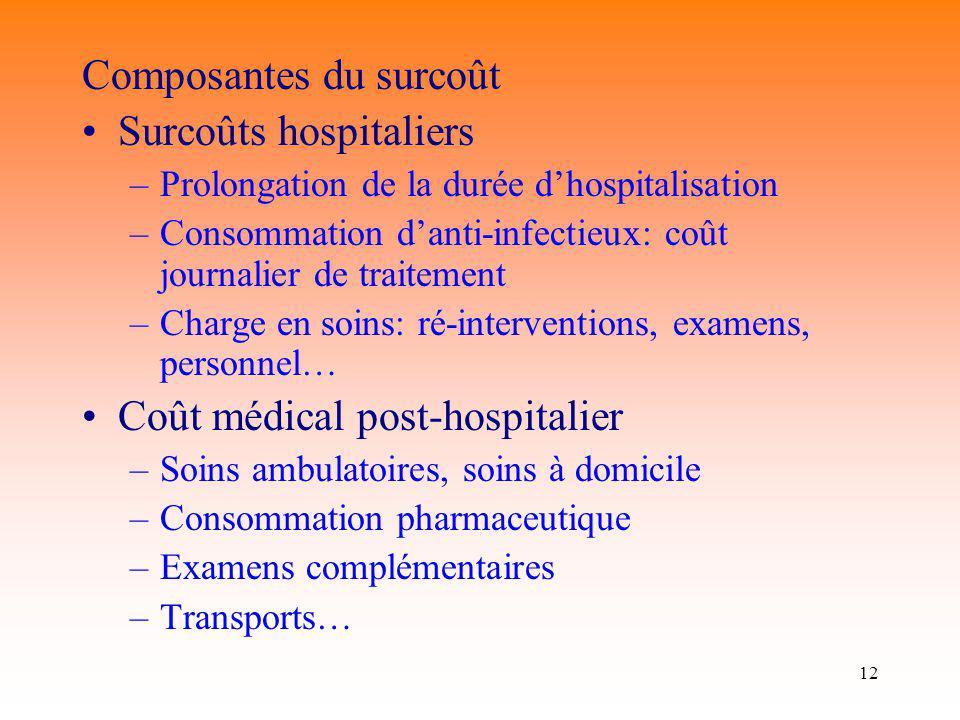 Composantes du surcoût Surcoûts hospitaliers