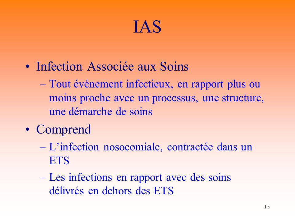 IAS Infection Associée aux Soins Comprend