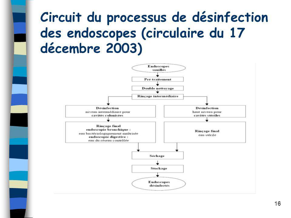 Circuit du processus de désinfection des endoscopes (circulaire du 17 décembre 2003)