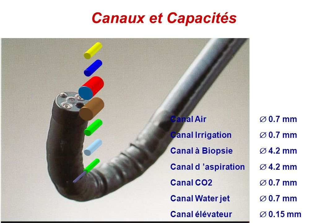 Canaux et Capacités Canal Air  0.7 mm Canal Irrigation  0.7 mm