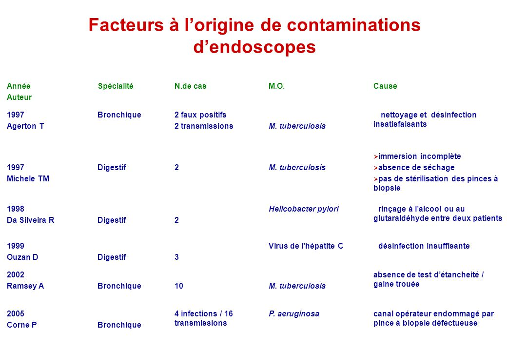 Facteurs à l'origine de contaminations d'endoscopes