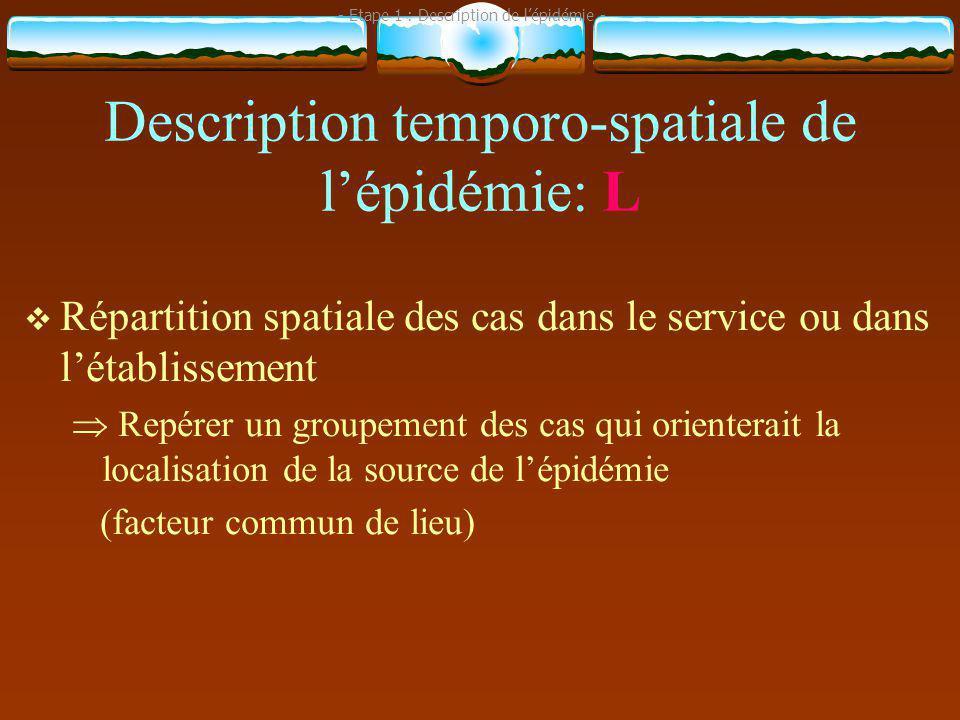 Description temporo-spatiale de l'épidémie: L