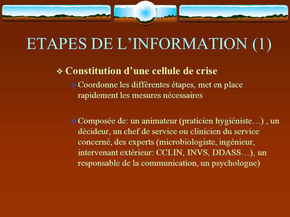 ETAPES DE L'INFORMATION (1)