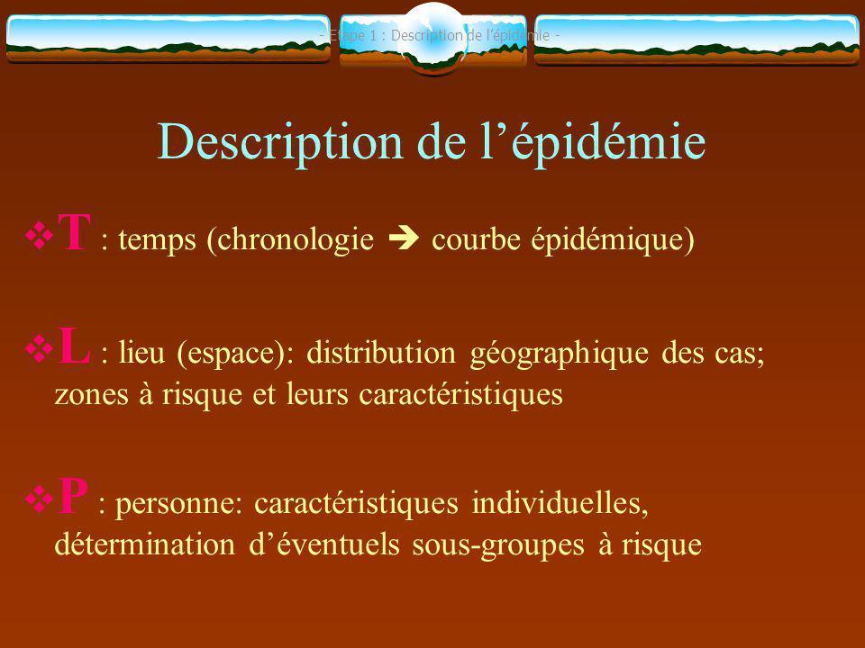 Description de l'épidémie