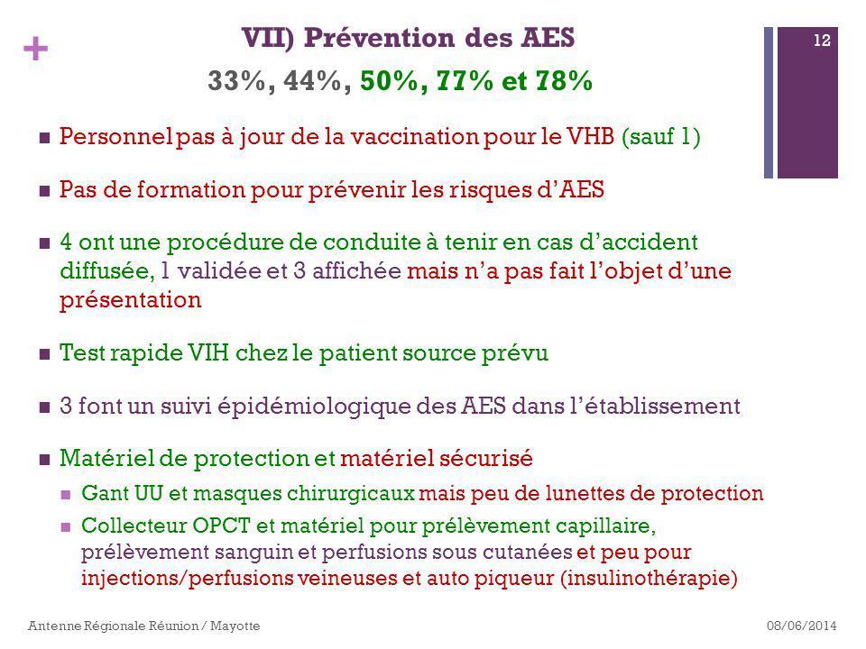 VII) Prévention des AES