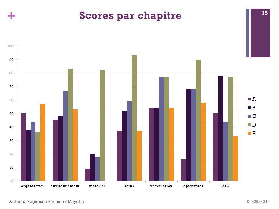Scores par chapitre Antenne Régionale Réunion / Mayotte 01/04/2017