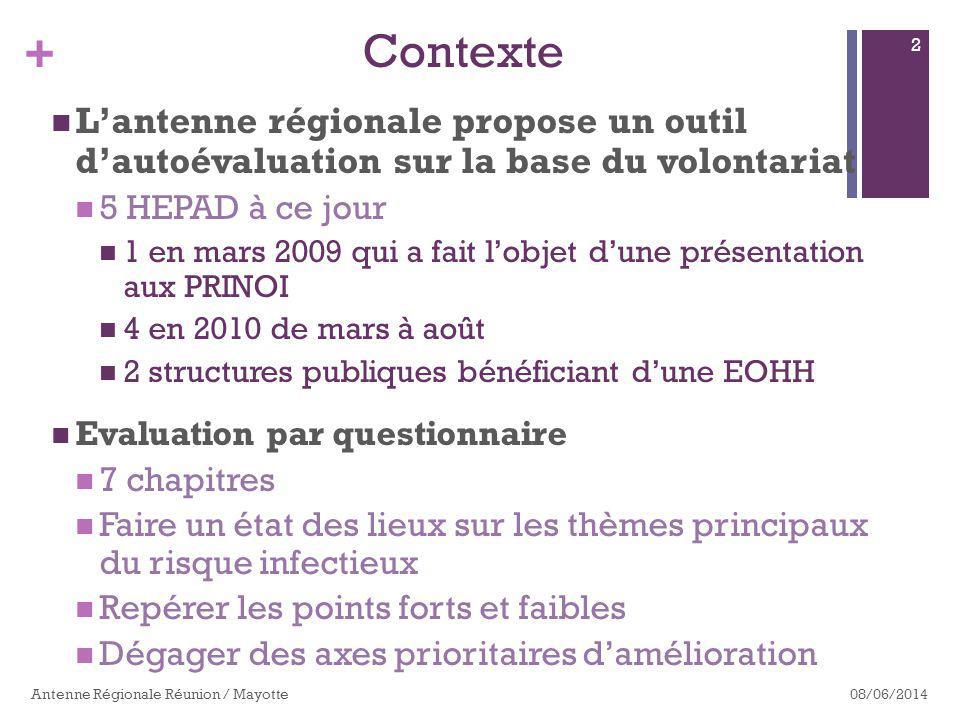 Contexte L'antenne régionale propose un outil d'autoévaluation sur la base du volontariat. 5 HEPAD à ce jour.