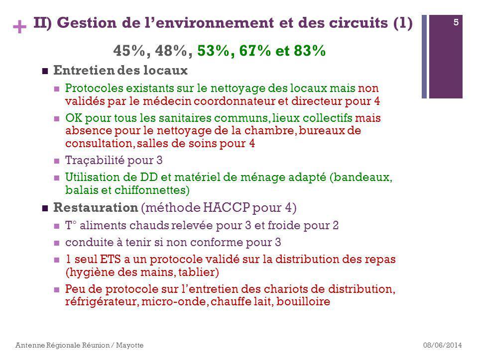 II) Gestion de l'environnement et des circuits (1)