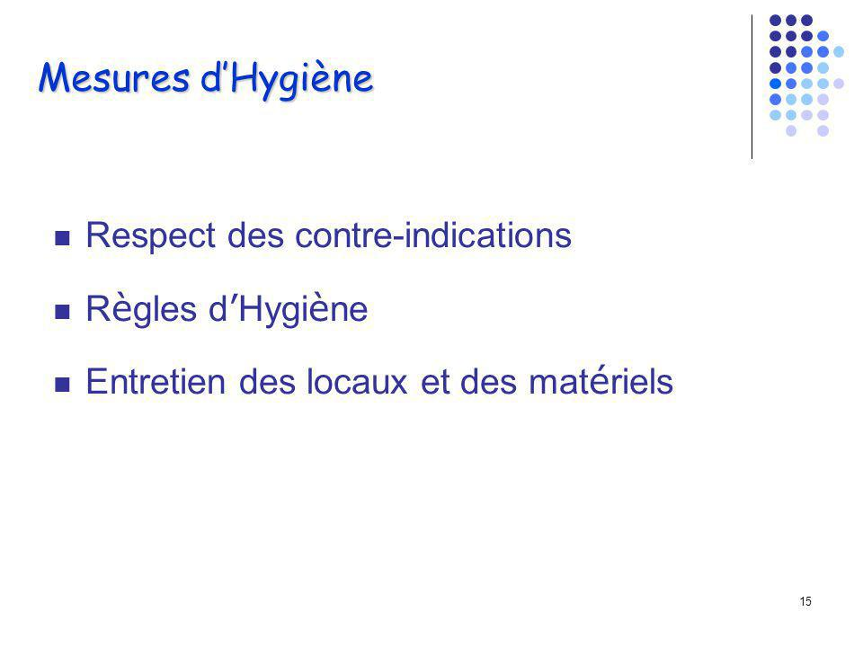 Mesures d'Hygiène Respect des contre-indications Règles d'Hygiène