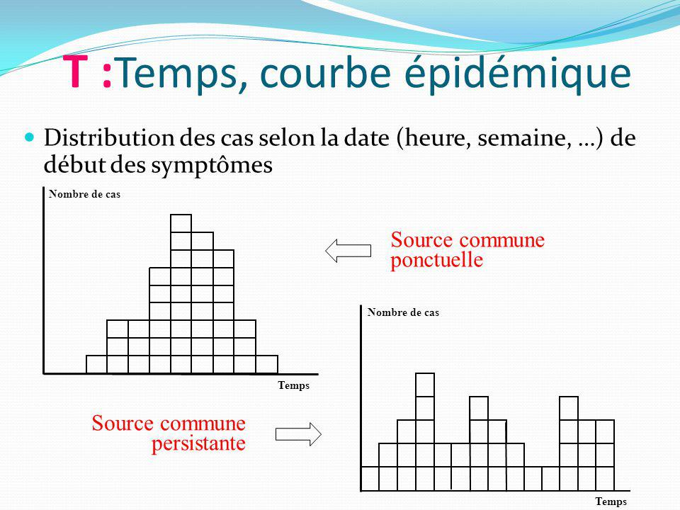 T :Temps, courbe épidémique