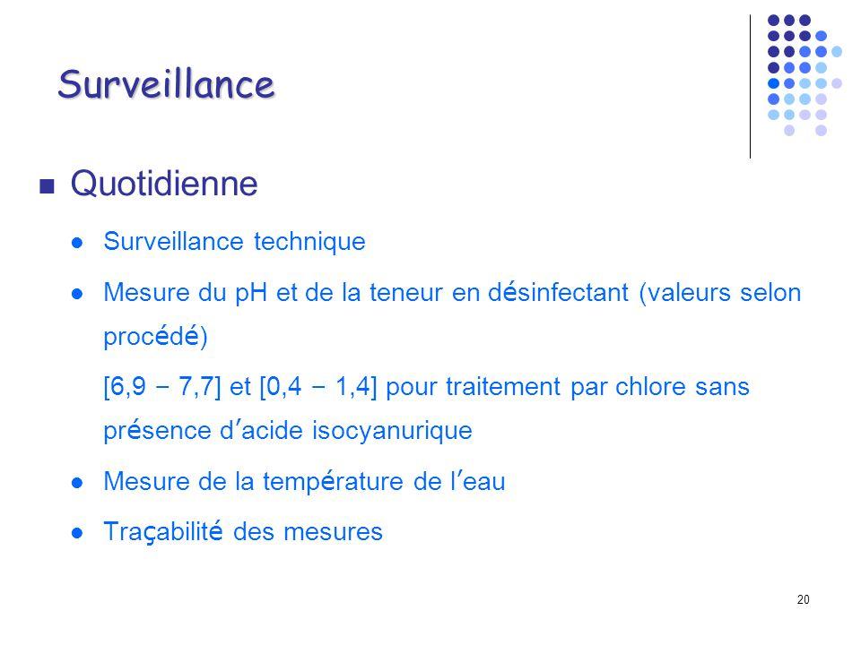 Surveillance Quotidienne Surveillance technique