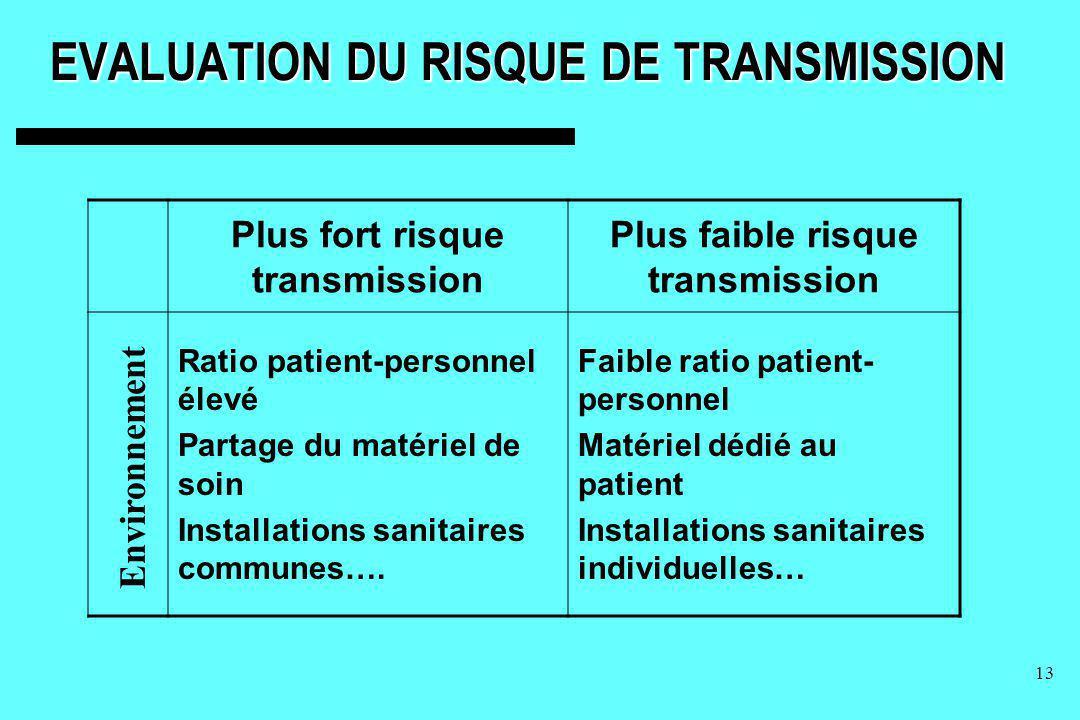EVALUATION DU RISQUE DE TRANSMISSION