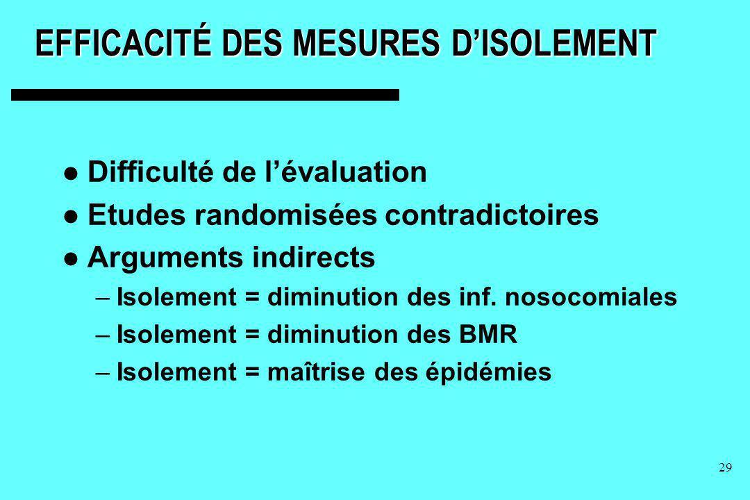 EFFICACITÉ DES MESURES D'ISOLEMENT