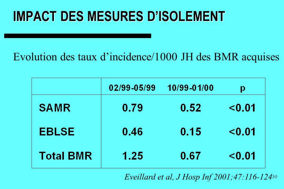 IMPACT DES MESURES D'ISOLEMENT