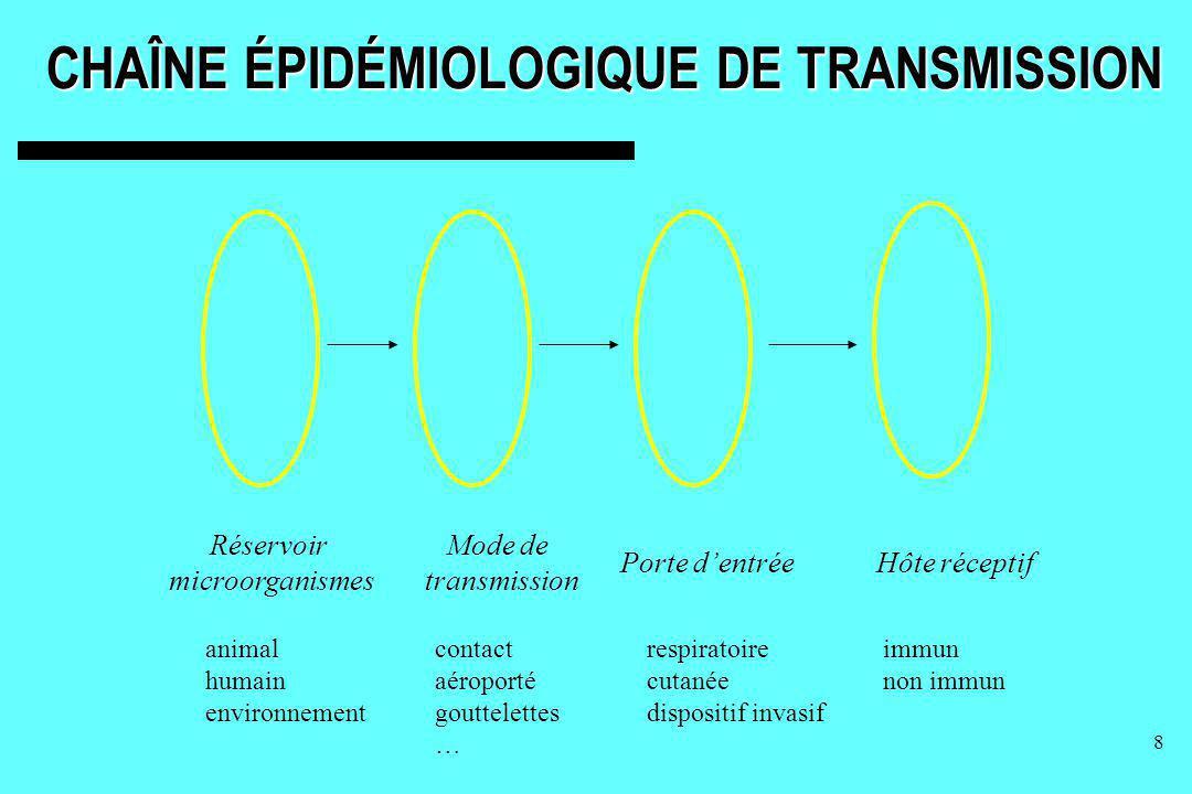CHAÎNE ÉPIDÉMIOLOGIQUE DE TRANSMISSION