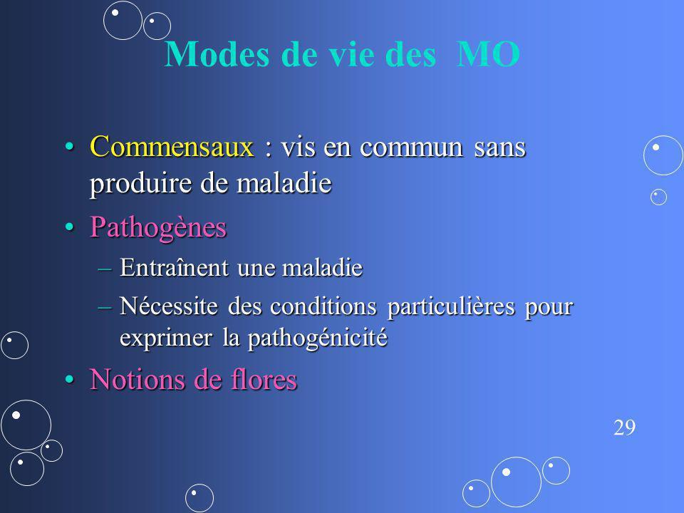 Modes de vie des MO Commensaux : vis en commun sans produire de maladie. Pathogènes. Entraînent une maladie.