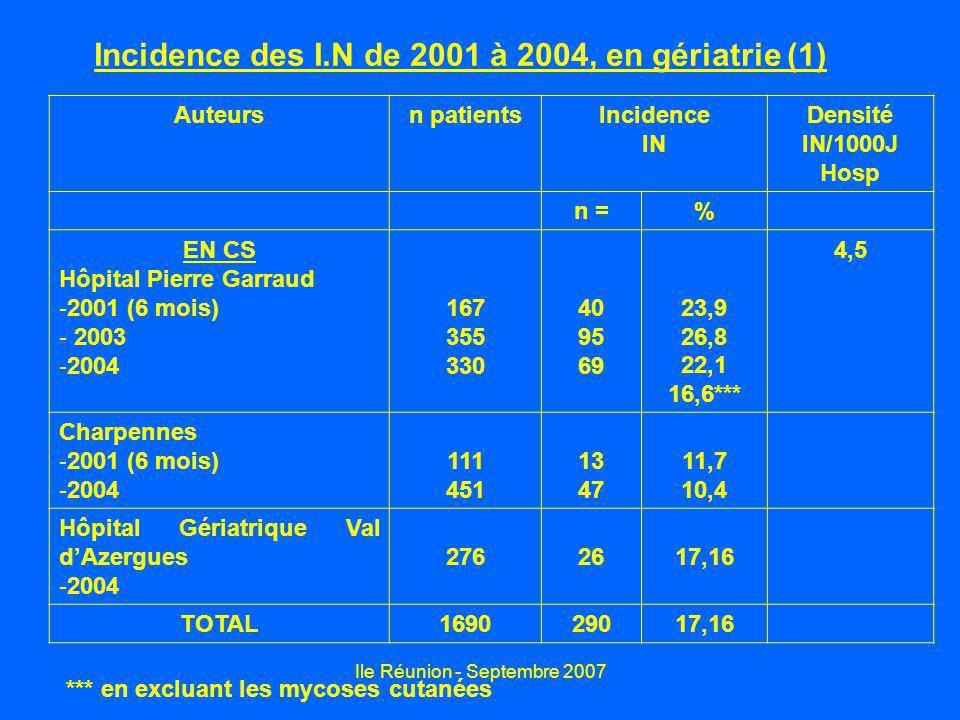 Incidence des I.N de 2001 à 2004, en gériatrie (1)