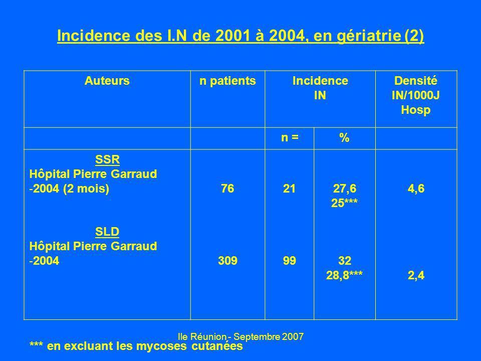 Incidence des I.N de 2001 à 2004, en gériatrie (2)