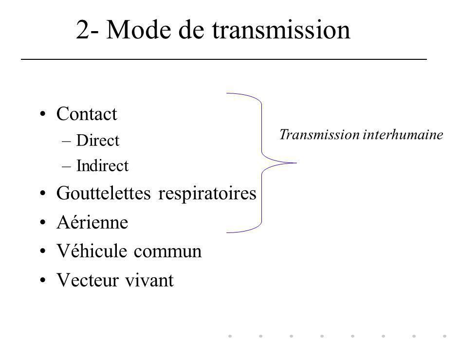 2- Mode de transmission Contact Gouttelettes respiratoires Aérienne
