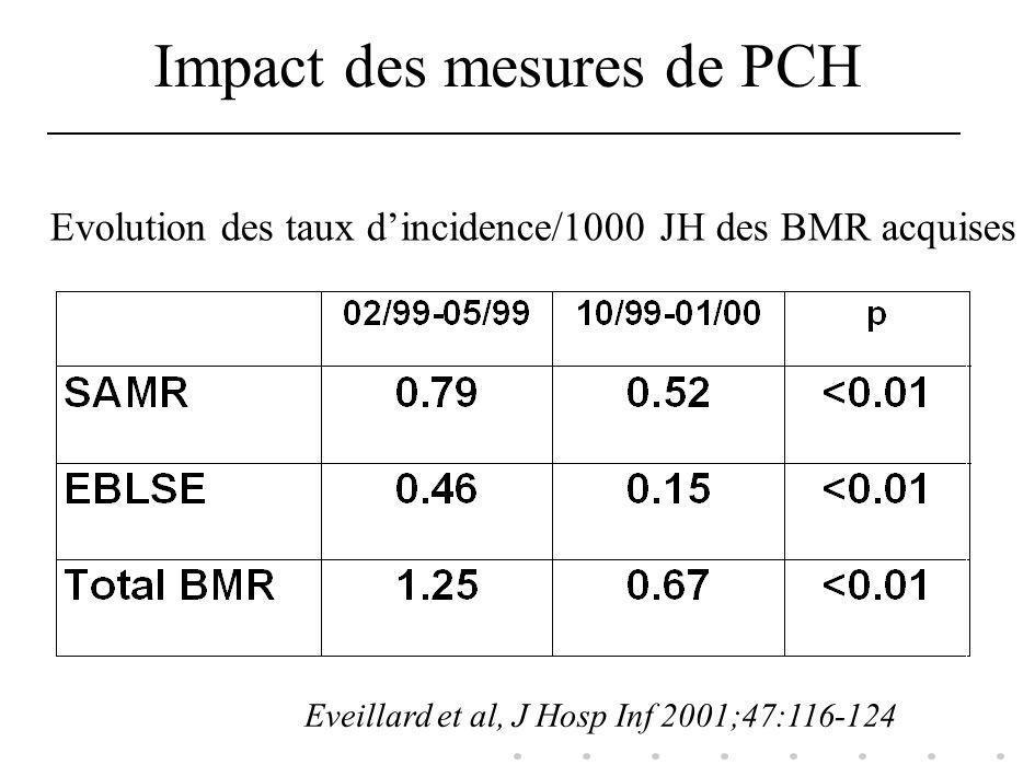 Impact des mesures de PCH