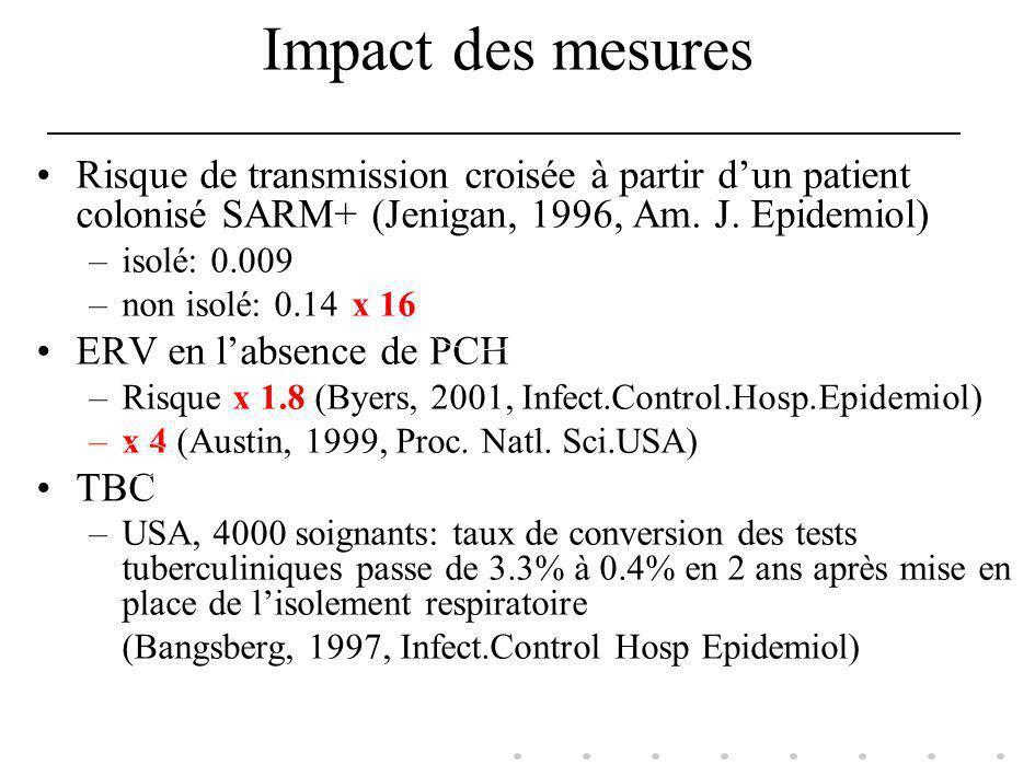 Impact des mesures Risque de transmission croisée à partir d'un patient colonisé SARM+ (Jenigan, 1996, Am. J. Epidemiol)