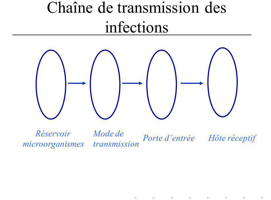Chaîne de transmission des infections