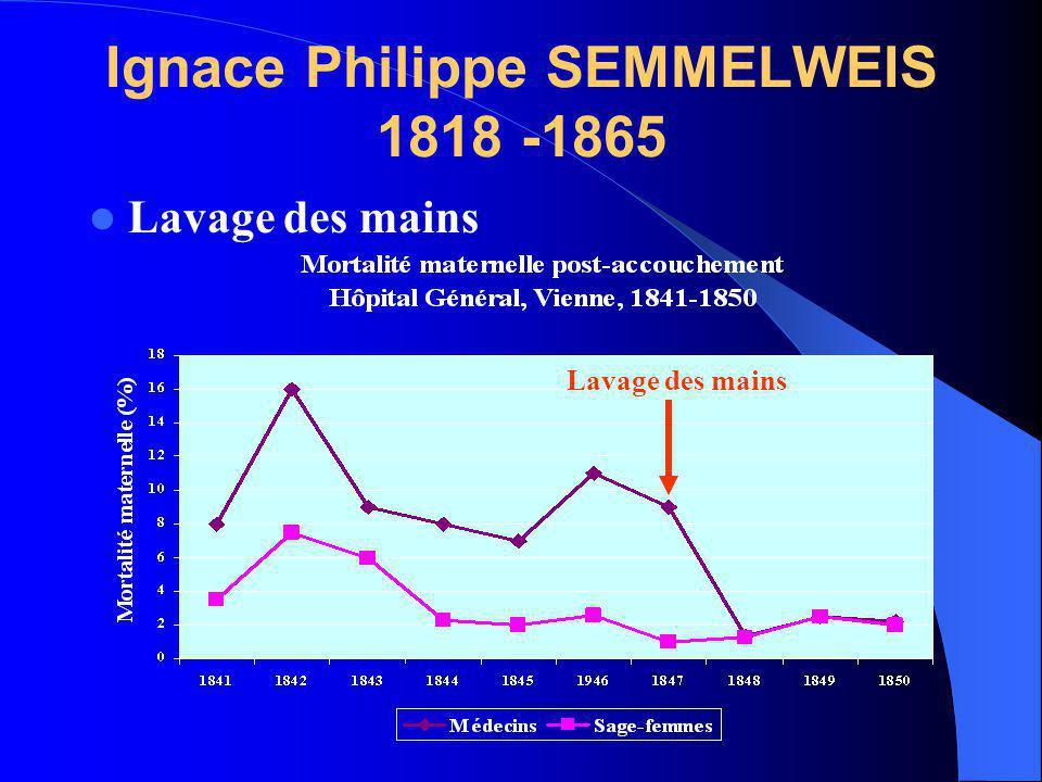 Ignace Philippe SEMMELWEIS 1818 -1865