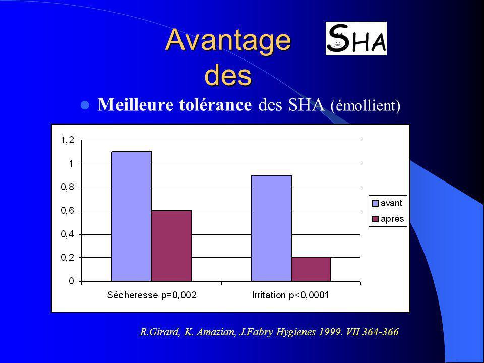 Avantage des Meilleure tolérance des SHA (émollient)