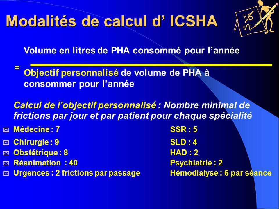 Modalités de calcul d' ICSHA