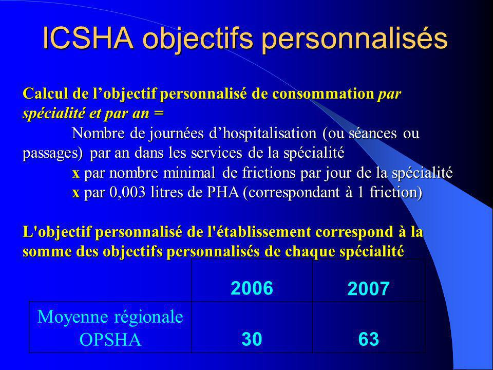 ICSHA objectifs personnalisés