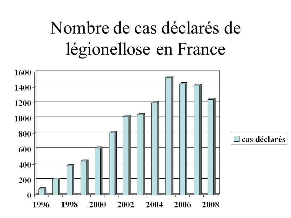 Nombre de cas déclarés de légionellose en France