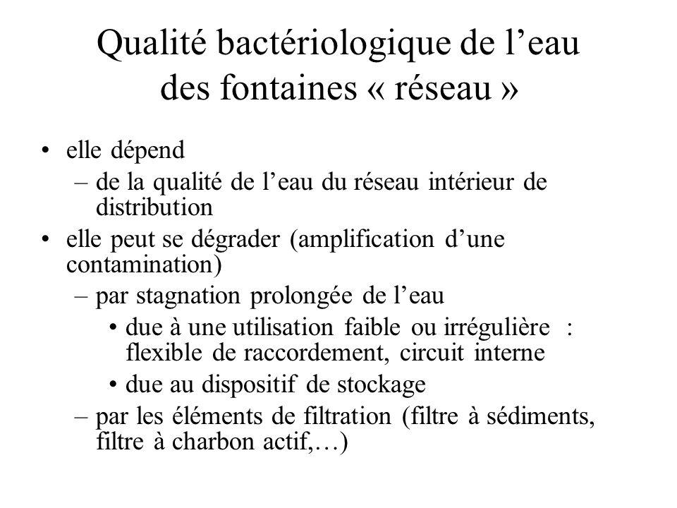 Qualité bactériologique de l'eau des fontaines « réseau »