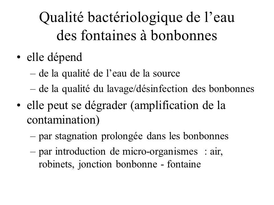 Qualité bactériologique de l'eau des fontaines à bonbonnes