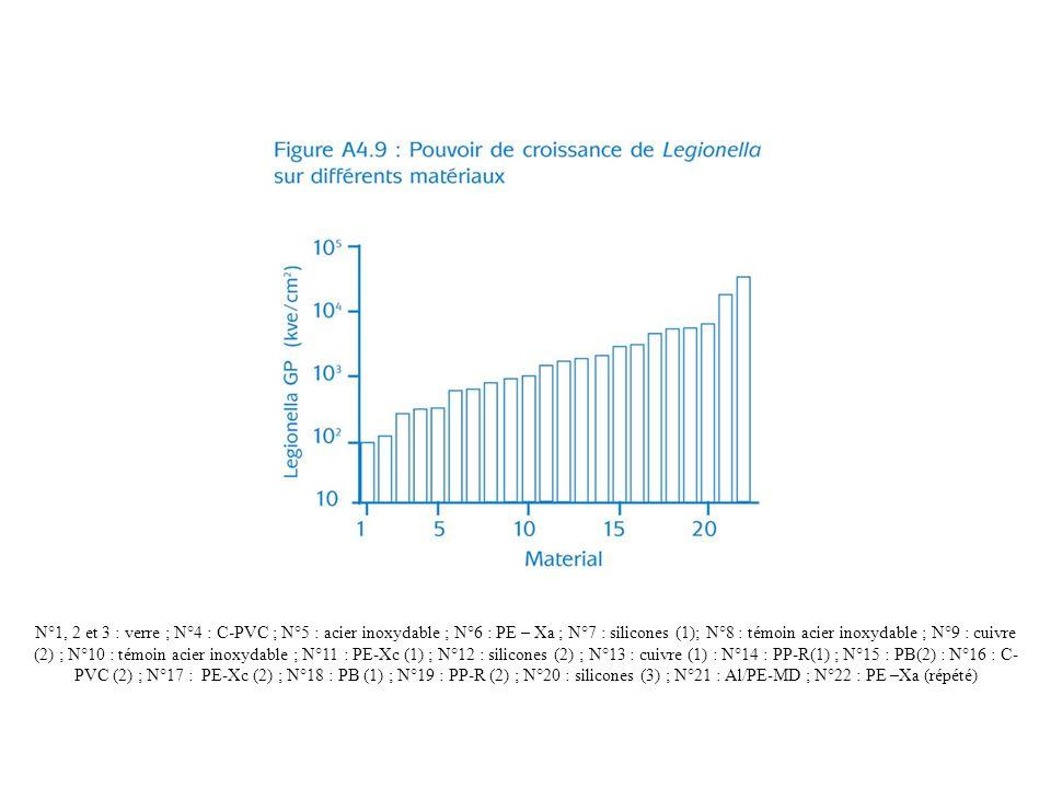 N°1, 2 et 3 : verre ; N°4 : C-PVC ; N°5 : acier inoxydable ; N°6 : PE – Xa ; N°7 : silicones (1); N°8 : témoin acier inoxydable ; N°9 : cuivre (2) ; N°10 : témoin acier inoxydable ; N°11 : PE-Xc (1) ; N°12 : silicones (2) ; N°13 : cuivre (1) : N°14 : PP-R(1) ; N°15 : PB(2) : N°16 : C-PVC (2) ; N°17 : PE-Xc (2) ; N°18 : PB (1) ; N°19 : PP-R (2) ; N°20 : silicones (3) ; N°21 : Al/PE-MD ; N°22 : PE –Xa (répété)