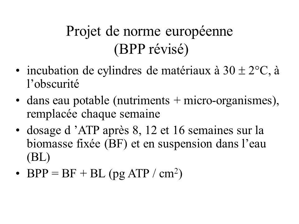 Projet de norme européenne (BPP révisé)