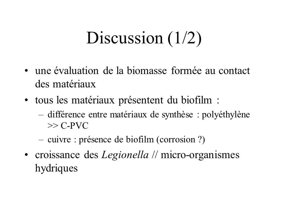 Discussion (1/2) une évaluation de la biomasse formée au contact des matériaux. tous les matériaux présentent du biofilm :