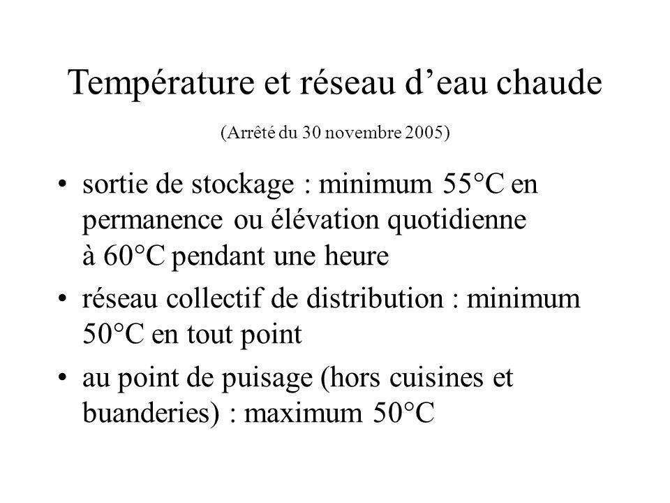 Température et réseau d'eau chaude (Arrêté du 30 novembre 2005)