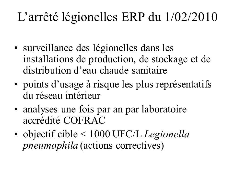 L'arrêté légionelles ERP du 1/02/2010