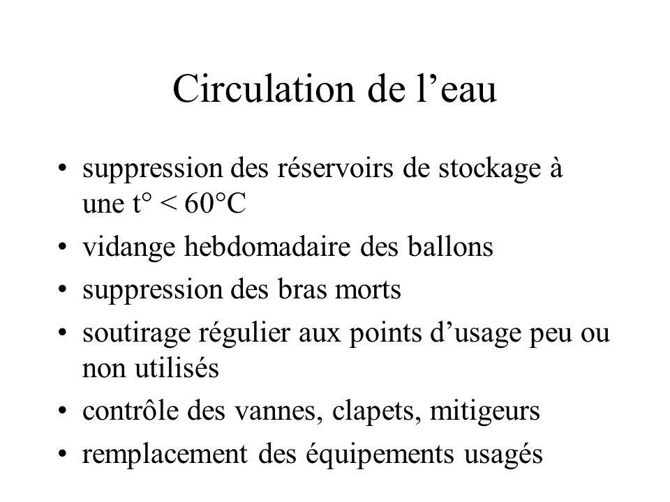 Circulation de l'eau suppression des réservoirs de stockage à une t° < 60°C. vidange hebdomadaire des ballons.